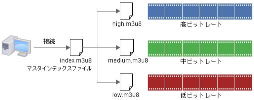 HTTP Live Streaming でアダプティブストリーミングのやり方
